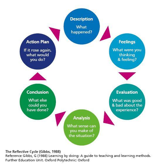gibbs-reflective-writing-cycle